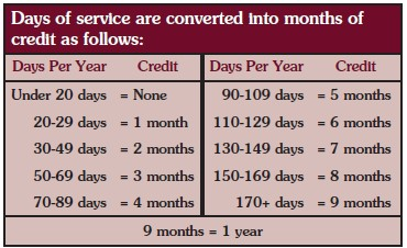 Days of service are converted into months of credit as follows: